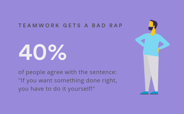 """40 percent of people agreed with the statement that """"if you want something done right, you have to do it yourself!"""""""