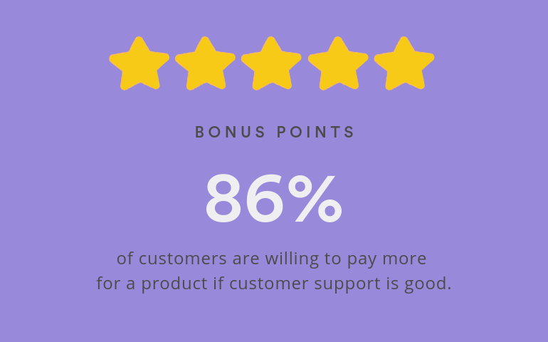 A statistic: 86% of customers are willing to pay more for a product if customer support is good.