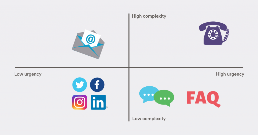 The matrix of customer support channels: phone, social media, FAQ section, live chat, email.