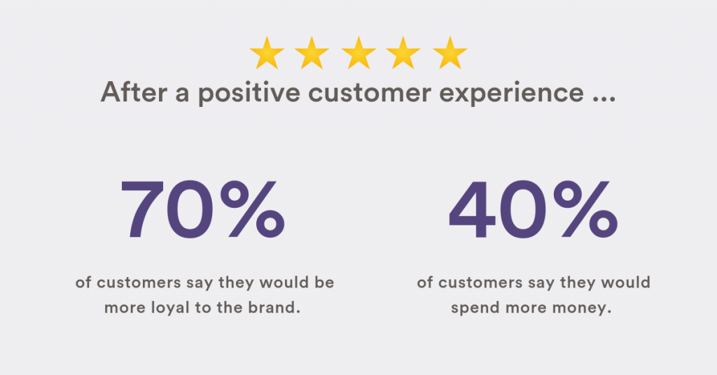 A list of effects of a positive customer service experience.
